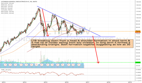 LYB: LYB - Short from current position to 30 area