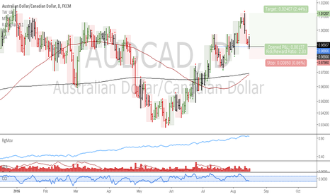 AUDCAD: AUDCAD: Uptrend continuation trade