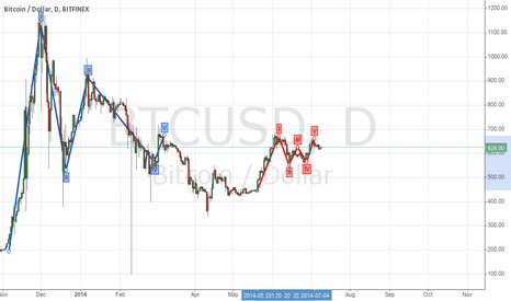 BTCUSD: MORE FRACTAL PATTERNS
