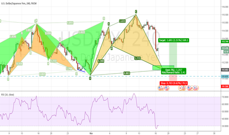 USDJPY: USDJPY - Yet another Shark Pattern spotted lower