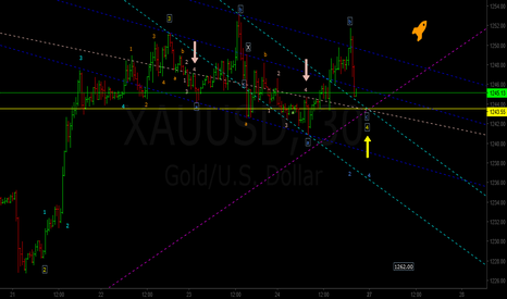 XAUUSD: Another Move Up