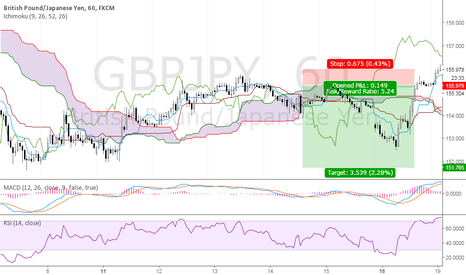 GBPJPY: Test Chart