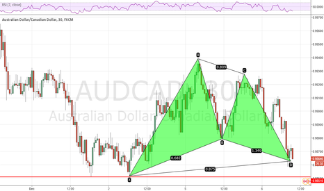 AUDCAD: The demise of the CAD begins now - a chance to long AUDCAD
