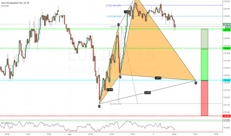 EURJPY: Cypher Pattern