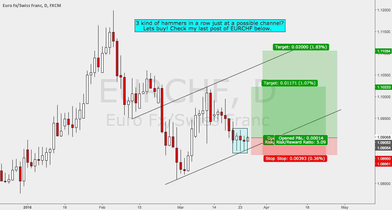 EURCHF Long - I