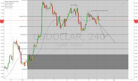 USDOLLAR: Simple Chart $USDOLLAR