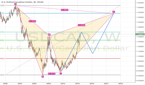 USDCAD: USDCAD Long Term Possibility