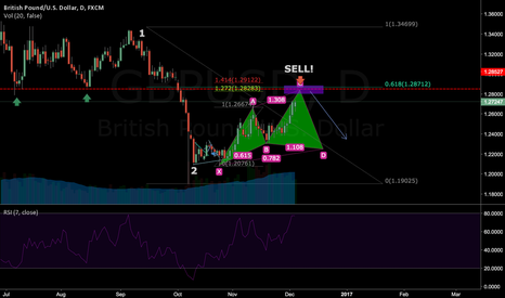 GBPUSD: 4 REASONS TO SELL GBPUSD!!!