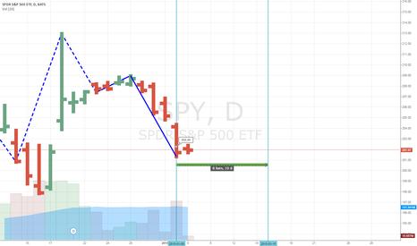 SPY: S&P 500 Forecast: 1/05 (LOW) to 1/15 (HIGH)