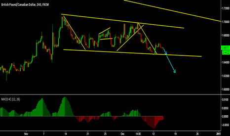 GBPCAD: GBPCAD SELL till resistance