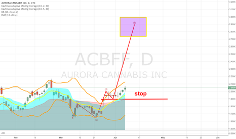 ACBFF: Bullish on Canada MJ stock