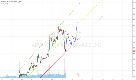 AMD: AMD Value Dilution