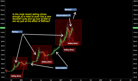 BTCUSD: Wyckoff your Mother if you want Wyckoff