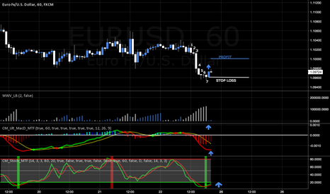 EURUSD: I will Scalp it  here some analysis i did hope you like it!