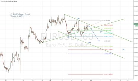 EURUSD: EURUSD Down Trend-Target 1.1173