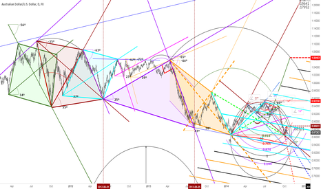 AUDUSD: AUDUSD right angles and right diagonals (just zoom in and out)