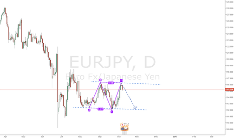 EURJPY: EURJPY Speculation, Daily Chart