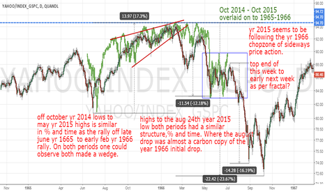 YAHOO/INDEX_GSPC: IS THE S&P500 FOLLOWING YEARS 1965-1966? IF SO SHORT