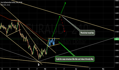 EURAUD: Let's get the shotgun ready. A purchase is coming (Part II)