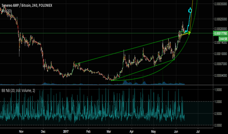 AMPBTC: Synereo Amp: Possible good buy opportunity.