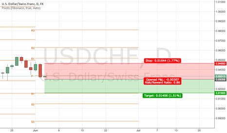 USDCHF: Bearish engulfing on the daily chart for USDCHF