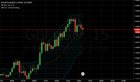GBPUSD: keeping an out for bb breakout