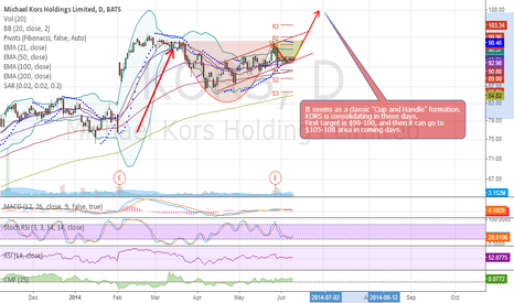 """KORS: $KORS / Classic """"Cup and Handle"""" formation."""