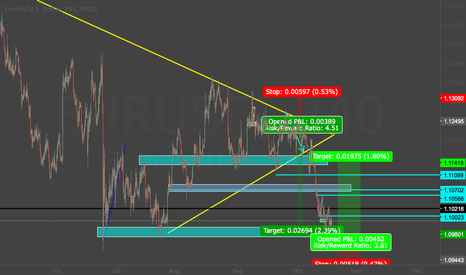 EURUSD: Let us put a buy on eurousd