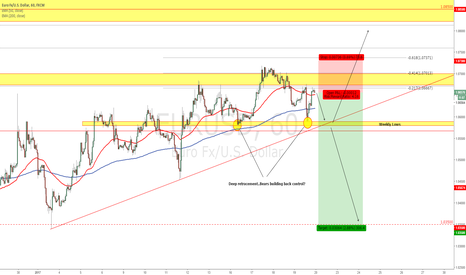 EURUSD: EURUSD - Bears are building the pressure
