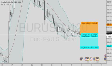 EURUSD: free signal short