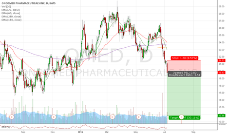 OMED: Trade #35 - Short OMED