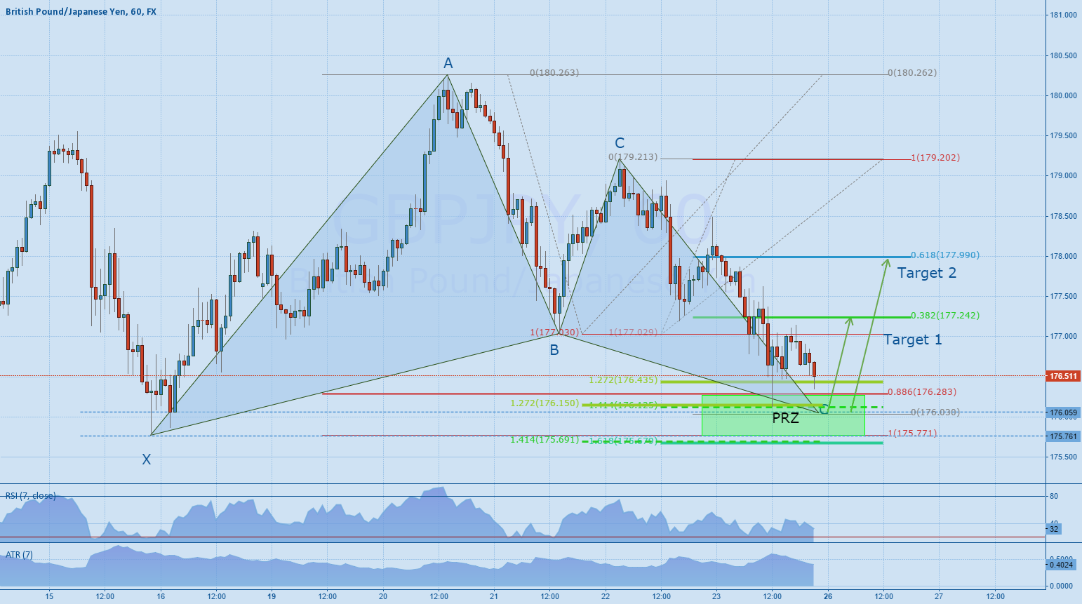 GBPJPY 60min - Gartley Pattern completion