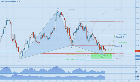 GBPJPY: GBPJPY 60min - Gartley Pattern completion