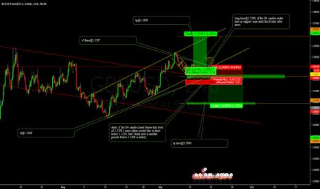 GBPUSD: GBPUSD_Trading Setup