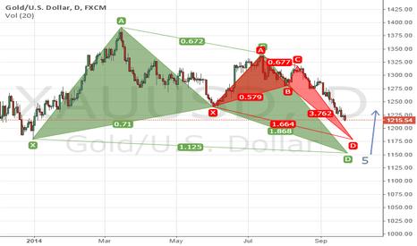 XAUUSD: GOLD XAU/USD Long Team Idea