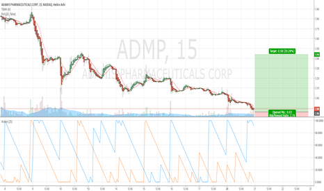 ADMP: $ADMP Buy- Money Alert
