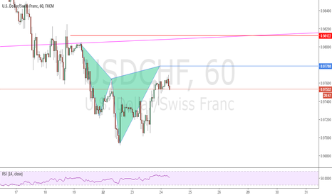USDCHF: Possible Cypher Pattern