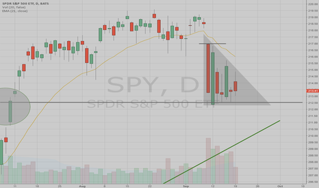 SPY: What Is Next For SPY ???