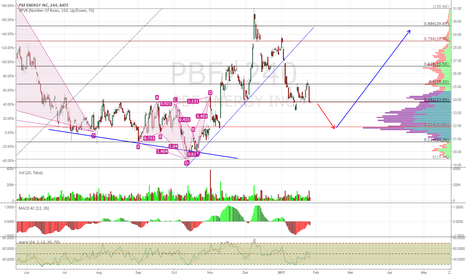 PBF: PBF Likely to Go Down From Here, but Not by Much
