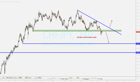 CHFJPY: watching...sell