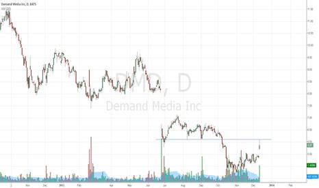 DMD: Demand?