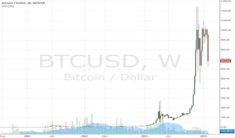 BTCUSD: BTC USD GOX
