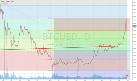 BTCUSD: to the moon!!!