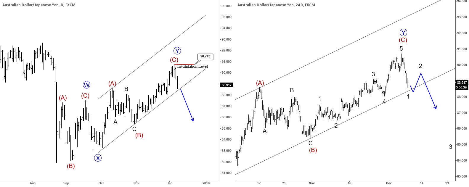 AUDJPY : More Wekaness Could Follow