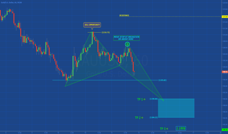 XAUUSD: [GOLD] HARMONIC STRUCTURE IN DEVELOPMENT?