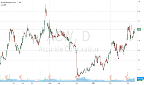 ACW: Accuride