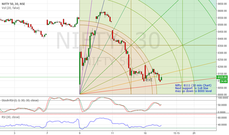 NIFTY: Nifty bottom is further down
