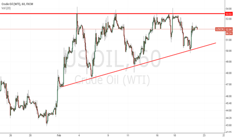 USOIL: OIL clear asending triangle - look for a breakout on the upside.