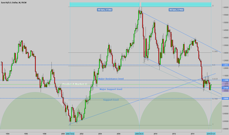 EURUSD: EURUSD is this the end of cycle?