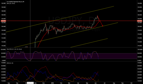 USDJPY: shorted usdjpy? YEAH!!